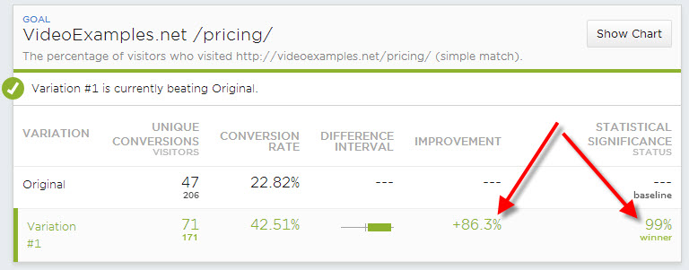 results from AB test showing more links increases conversion rates