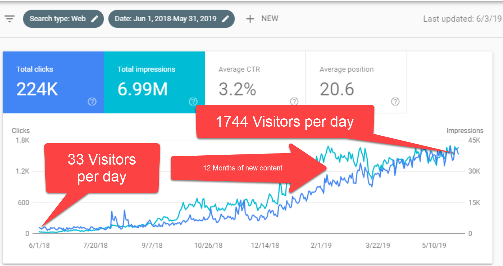 Content marketing case study shows 1100% increase in traffic over 10 months