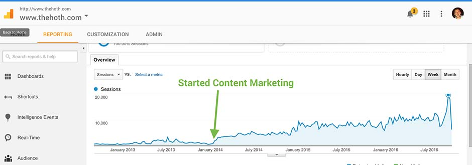 more content equals more traffic