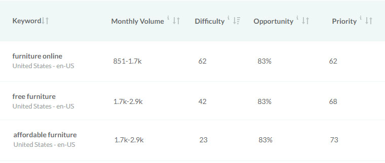 Keyword volume and difficulty chart